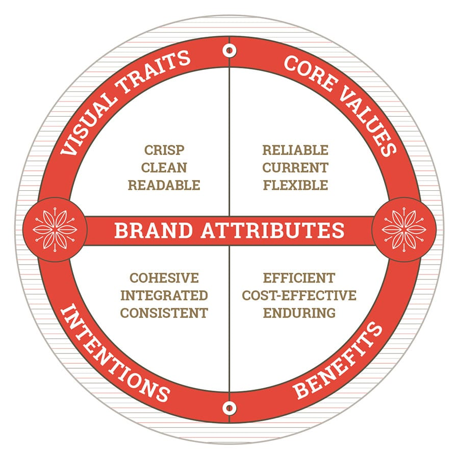Brand Attribute Wheel